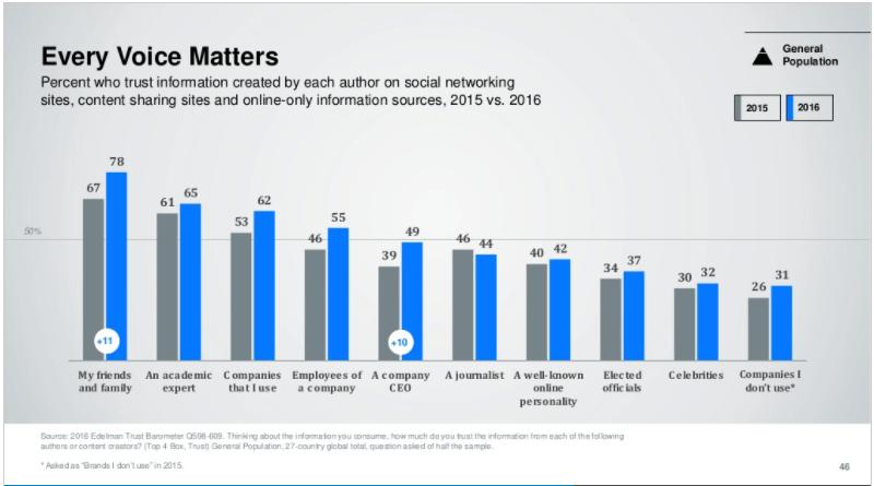 2016_edelman_trust_barometer_-_global_results